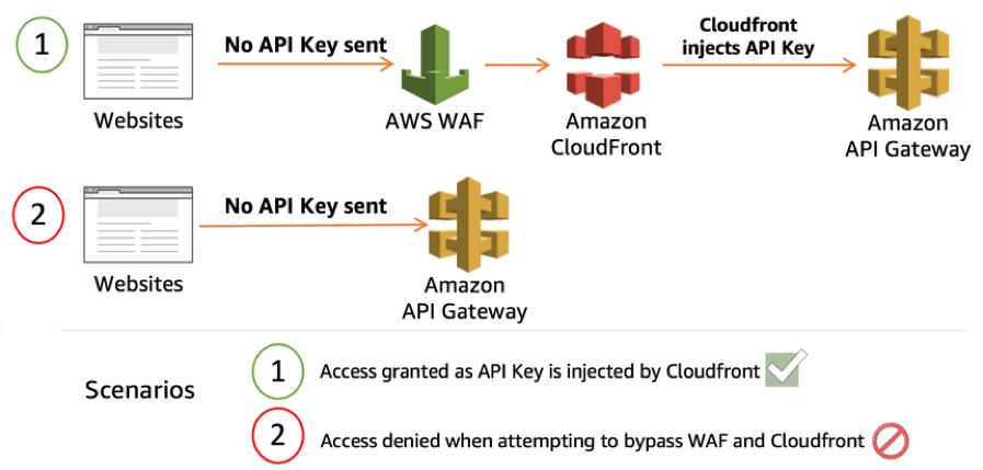 Protecting Your Api Using Amazon Api Gateway And Aws Waf Part 2 Amazon Web Services Computer Parts And Components Solution Architect Gateway