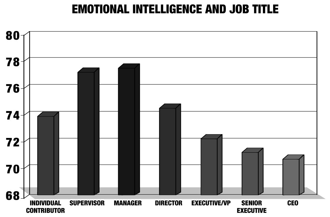 Why Leaders Lack Emotional Intelligence  Emotional Intelligence