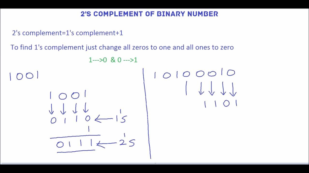 Two S Complement 2s Complement Binary Number Education Complements Adding and subtracting binary numbers