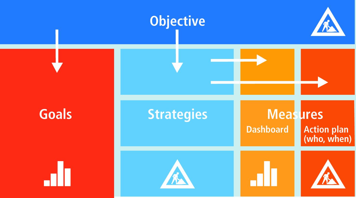 Objective Goal Strategy Measure