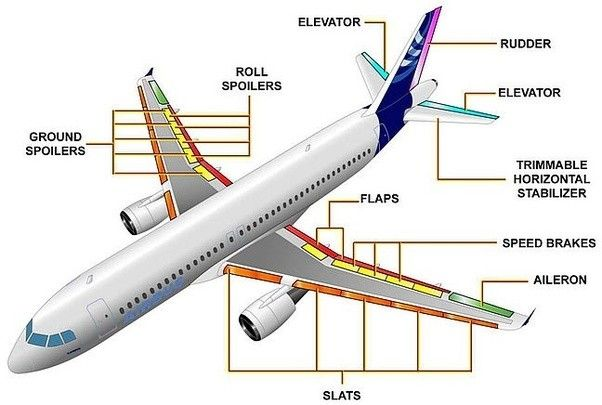 Aerospace Engineering Facts For Kids