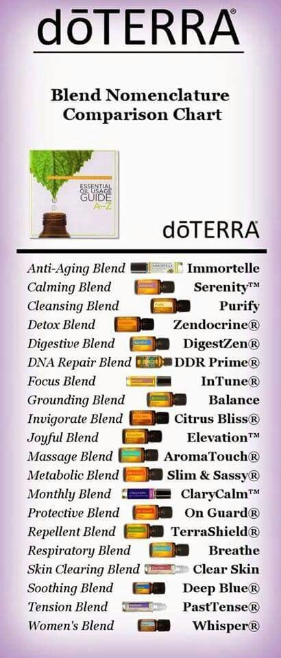 Doterra Blend Nomenclature Comparison Chart Essential