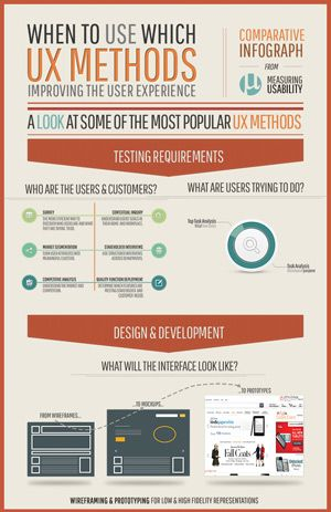 Ux Methods Infographic Measuring Usability Measuring Usability Infographic Usability Web Design