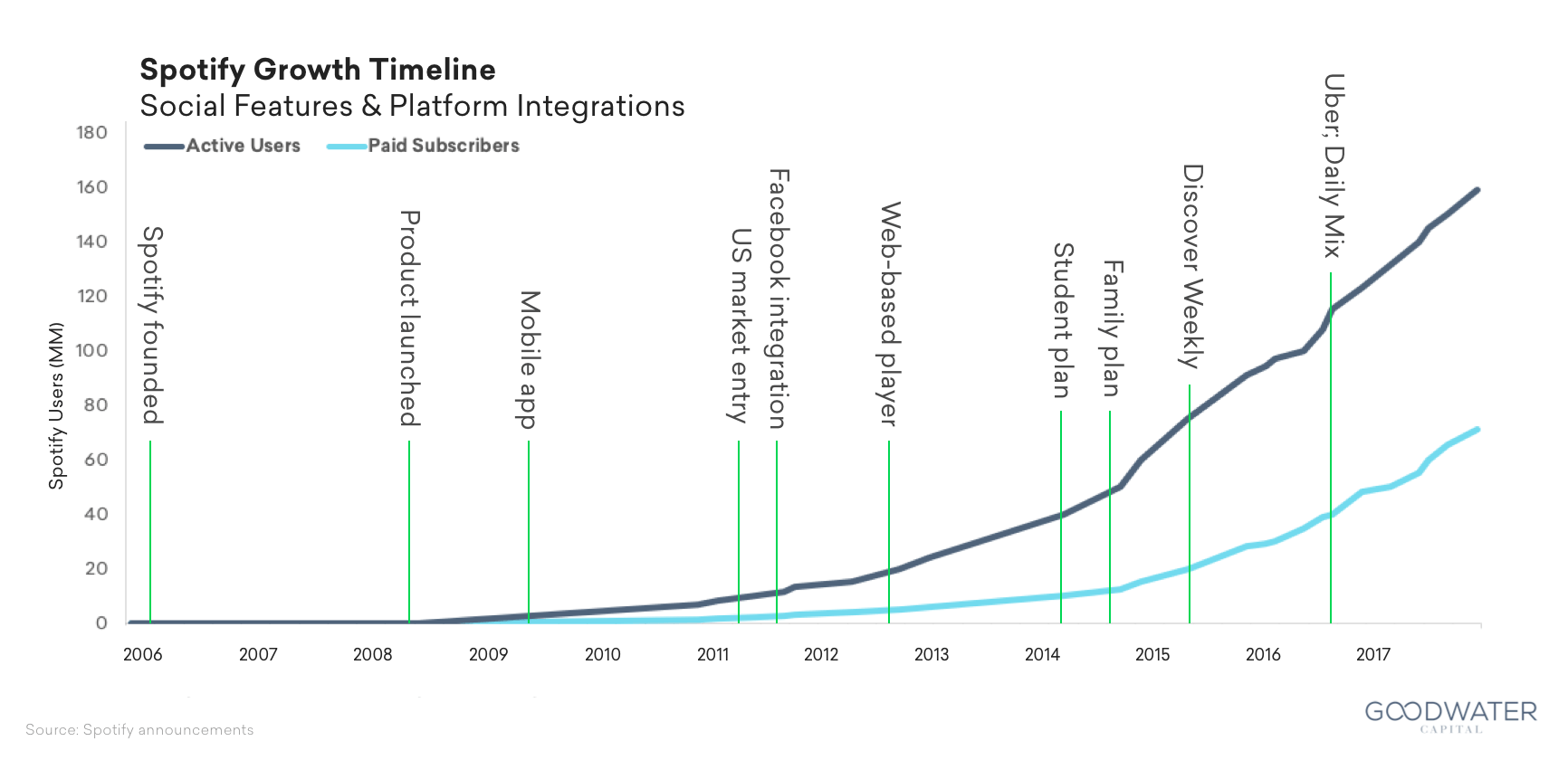 Spotify Usage and Revenue Statistics (2019) (With images