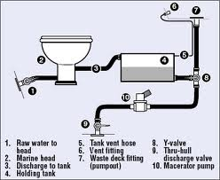 Marine Sanitation Diagram 3 Boat Trader Blog Sailboat Interior Boat Restoration Boat Wiring