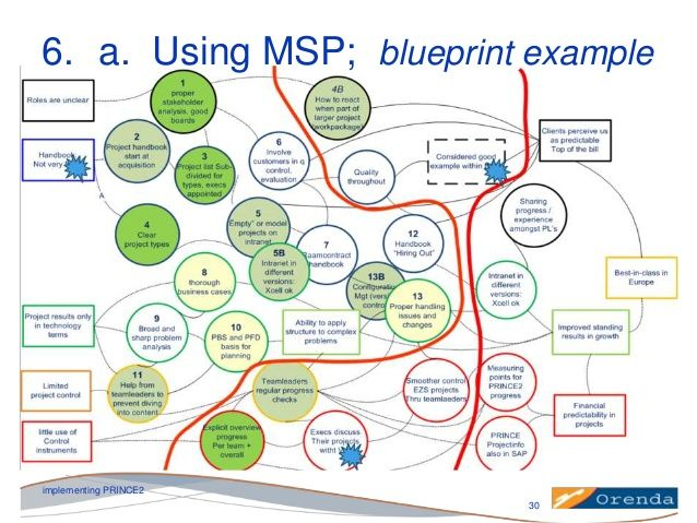 Msp programme blueprint example google search project programme msp programme blueprint example google search malvernweather Images
