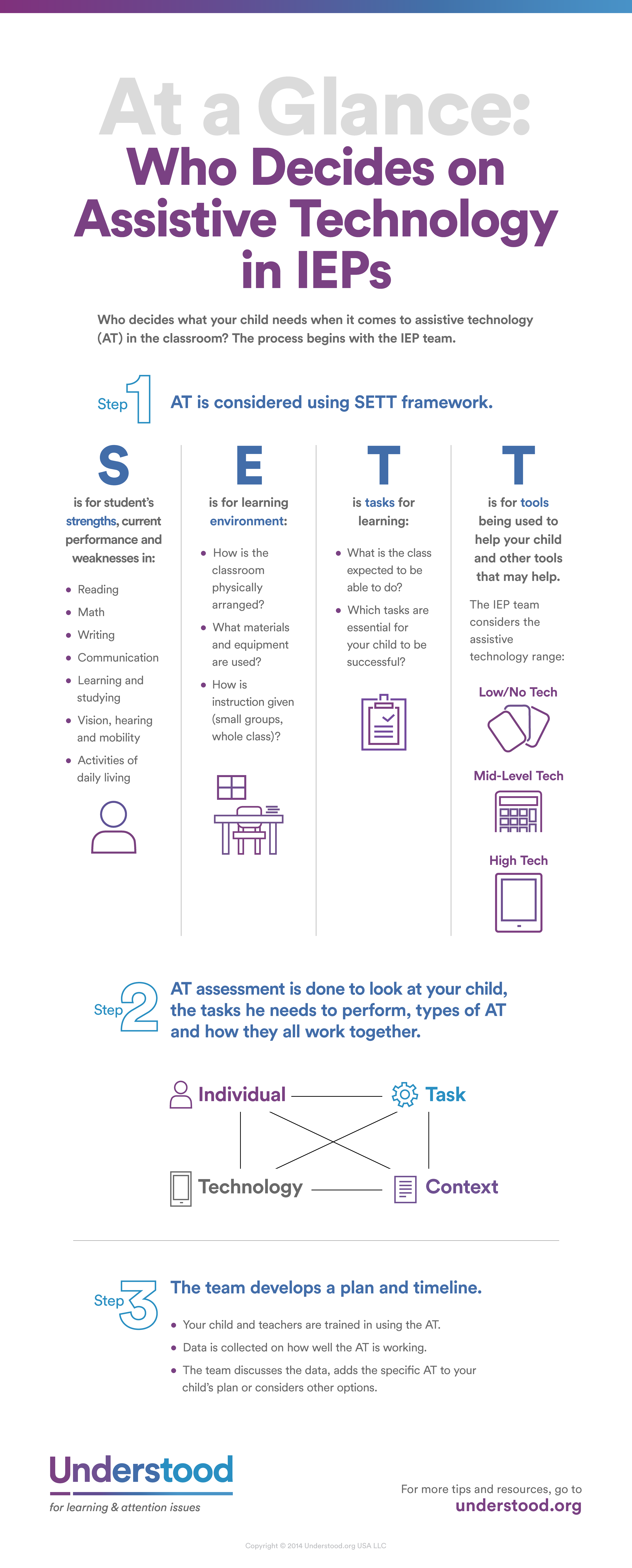 At A Glance How The Iep Team Decides On Assistive Technology Assistive Technology Teaching Iep