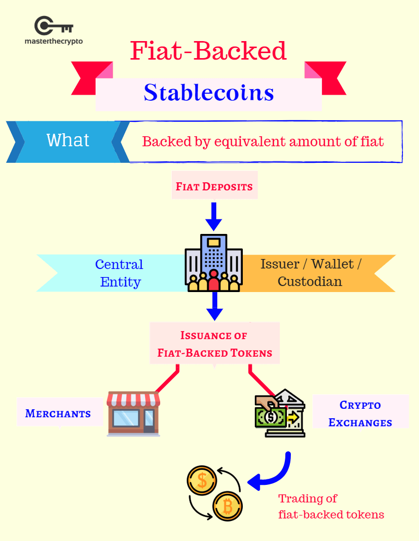 how are cryptocurrencies backed