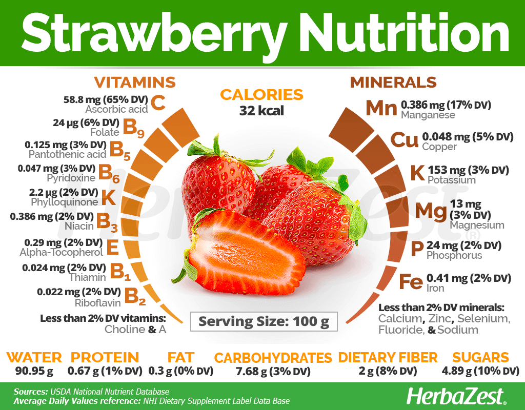 Strawberry Nutrition Facts In 2021 Strawberry Nutrition Facts Health Facts Food Fruit Nutrition