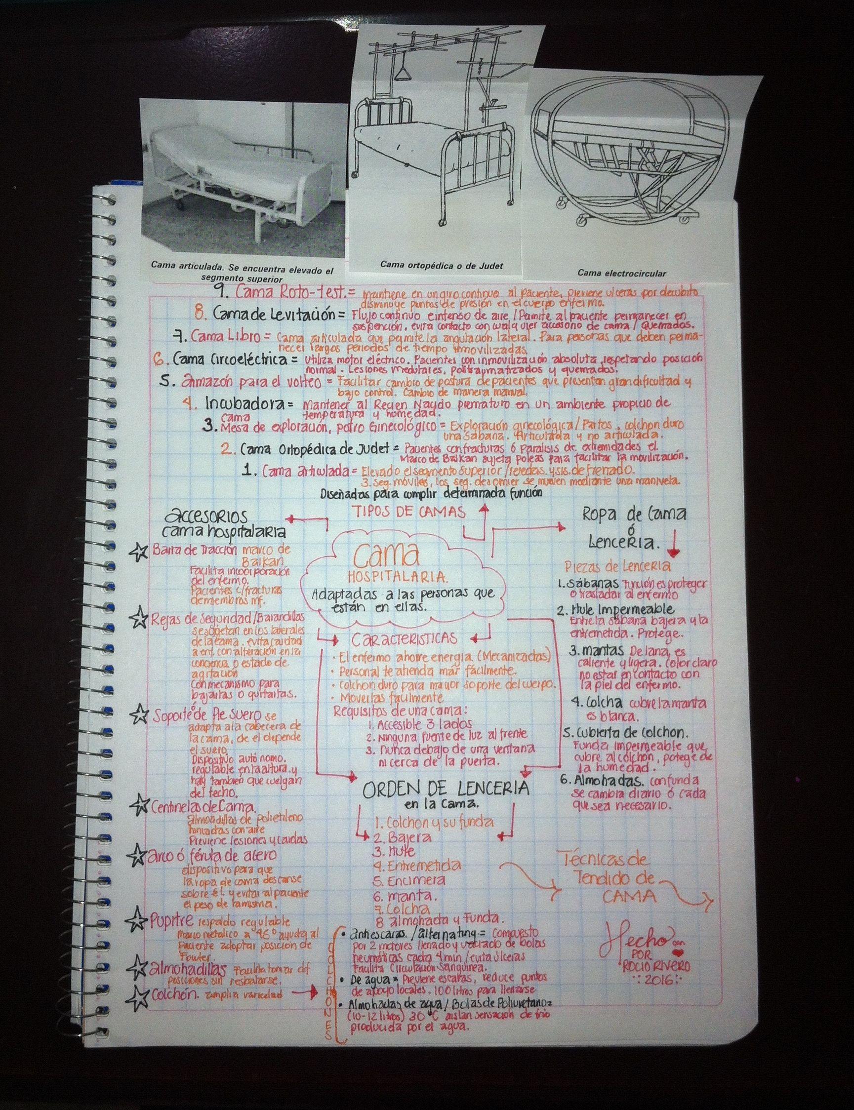 La Cama Hospitalaria Es El Lugar De Reposo En El Que Un Paciente Puede Pasar Según Su Enfermedad La Mayor Parte De Las Hor Sketch Notes Bullet Journal Notes