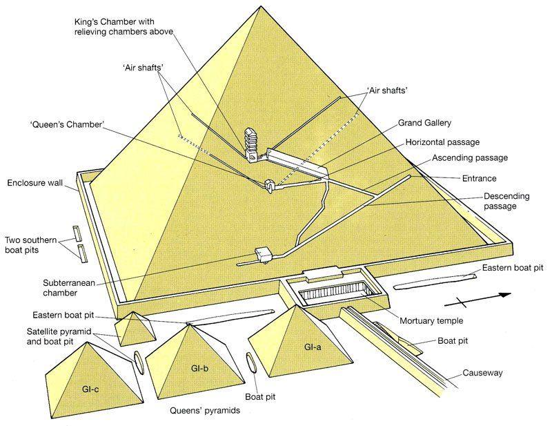 News On The Robot And The Secret Doors Inside The Great Pyramid Of Khufu Zahi Hawass I Received This Week A Great Pyramid Of Giza Pyramids Of Giza Pyramids