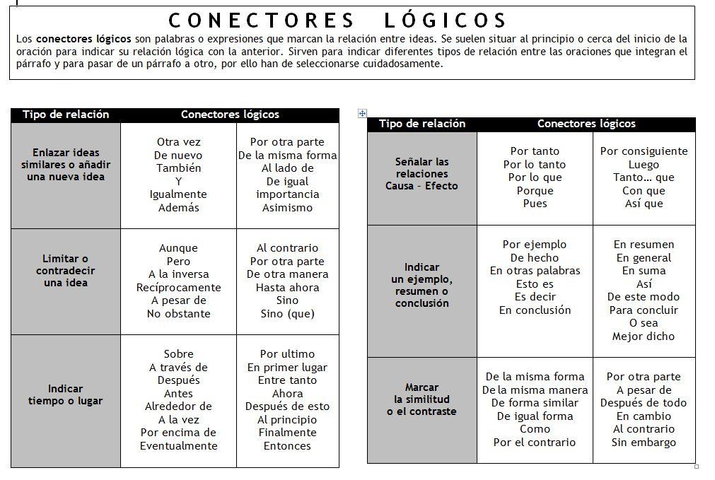 conectores l 1 011 679 pixels spanish pinterest espagnol grammaire et langue. Black Bedroom Furniture Sets. Home Design Ideas