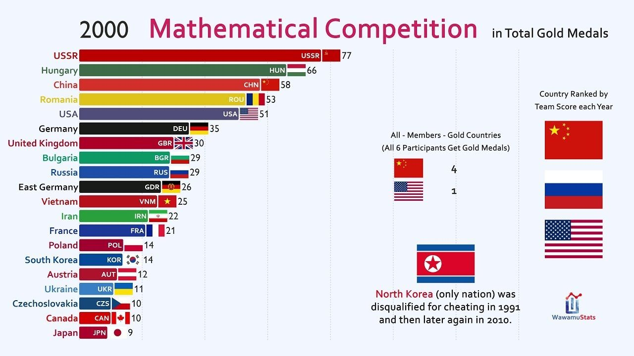 Top 20 Country By International Mathematical Olympiad Gold Medal