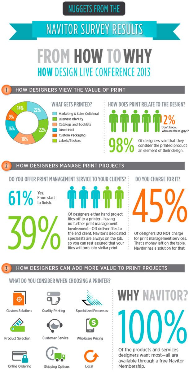 From How To Why Infographic Design Graphic Design Inspiration