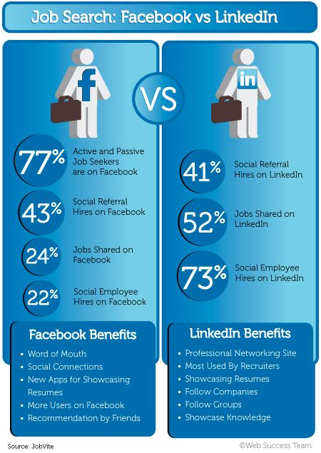 Found this pictograph comparing FB and Linkedin when job hunting - linkedin resumes search