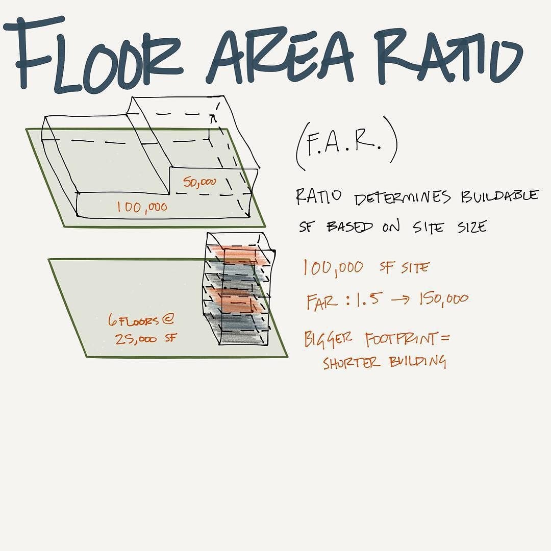 Floor Area Ratio Is Important In Zoning And Funding A