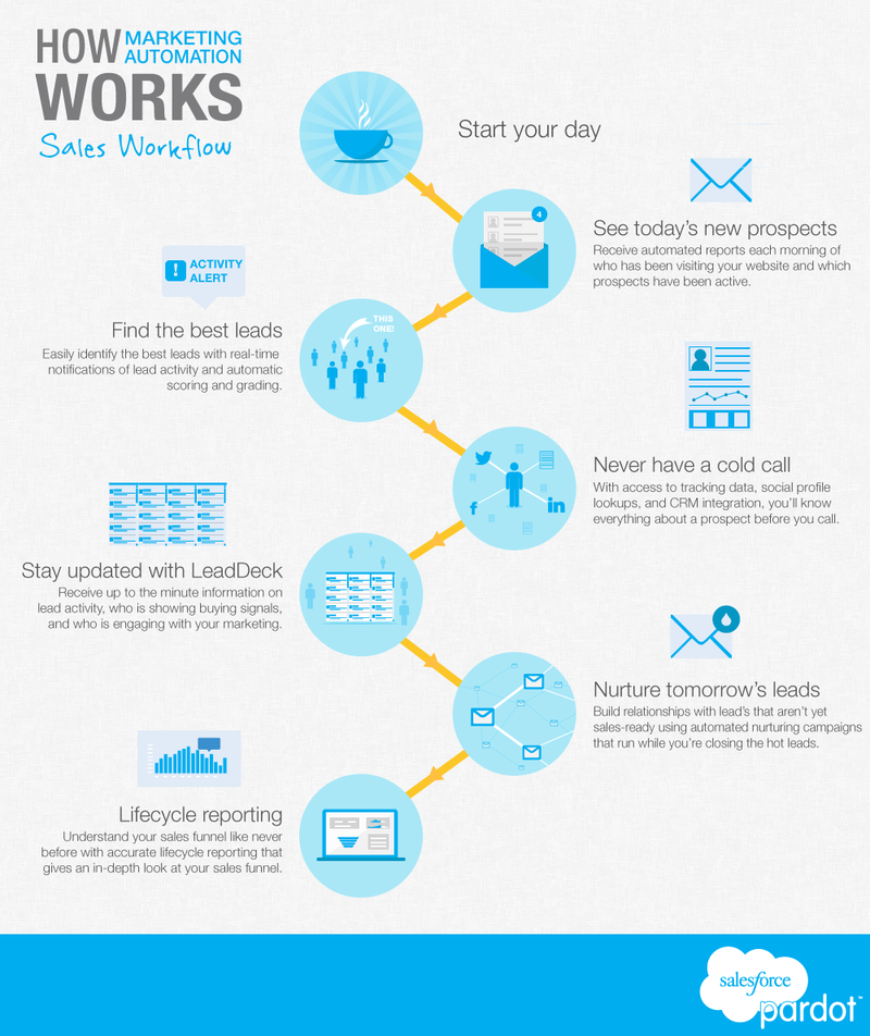 How Marketing Automation Helps Sales Performance ...