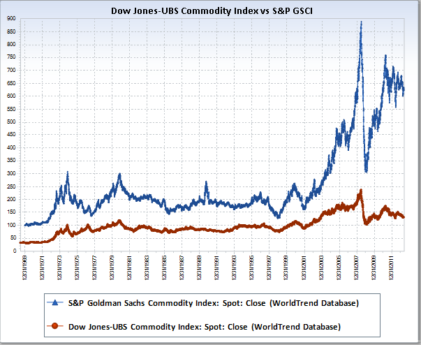 Nugt Quote Crb Commodity Index Yahoo Finance  Good Place  Pinterest