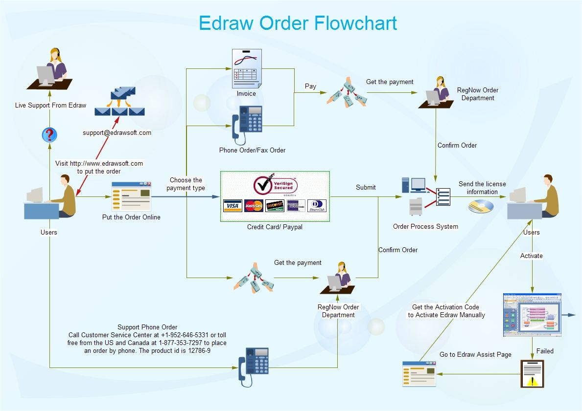Order flow chart is a type of flow chart and it visually Easy flowchart software