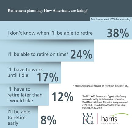 Retirement Planning Wfg Financial Planning Retirement
