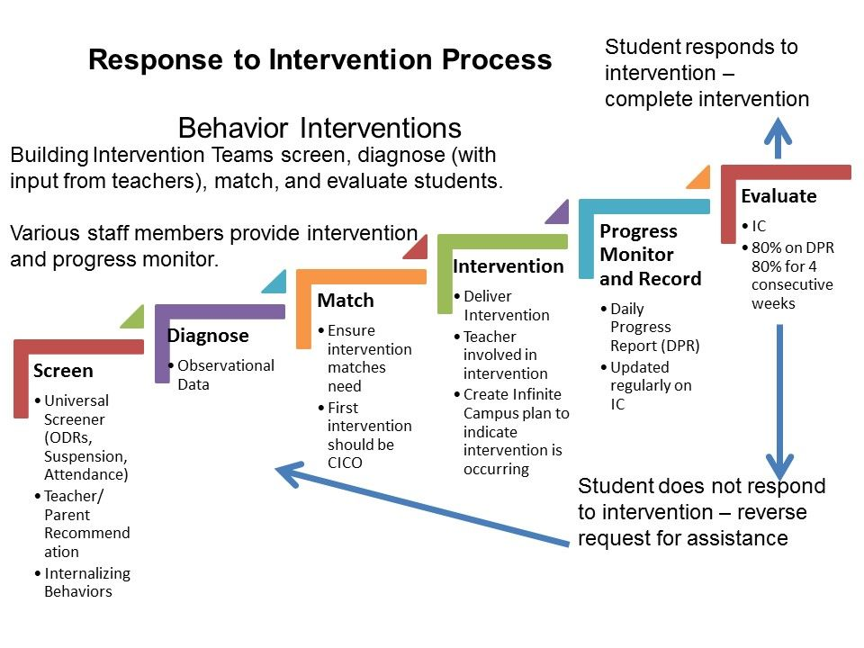 Image Result For Tiered Intervention Plan Template  Counseling
