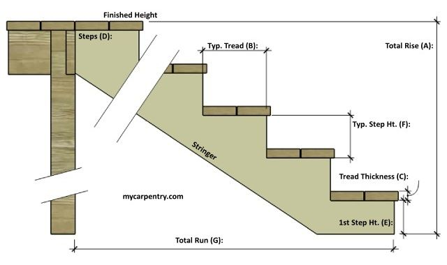 Stair Calculator Calculate Stair Rise And Run Building Stairs