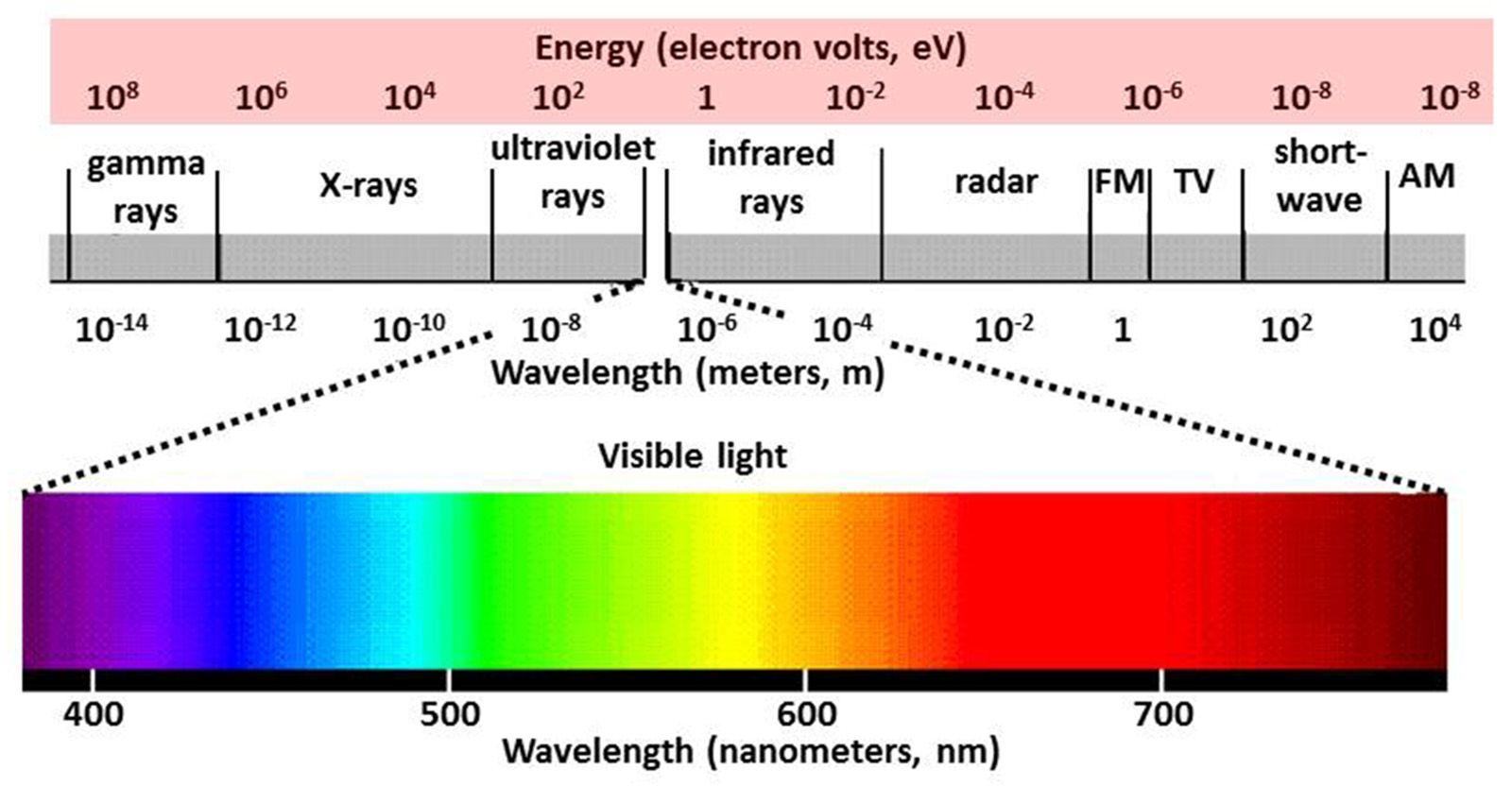 Image Result For Wavelength Spectrum