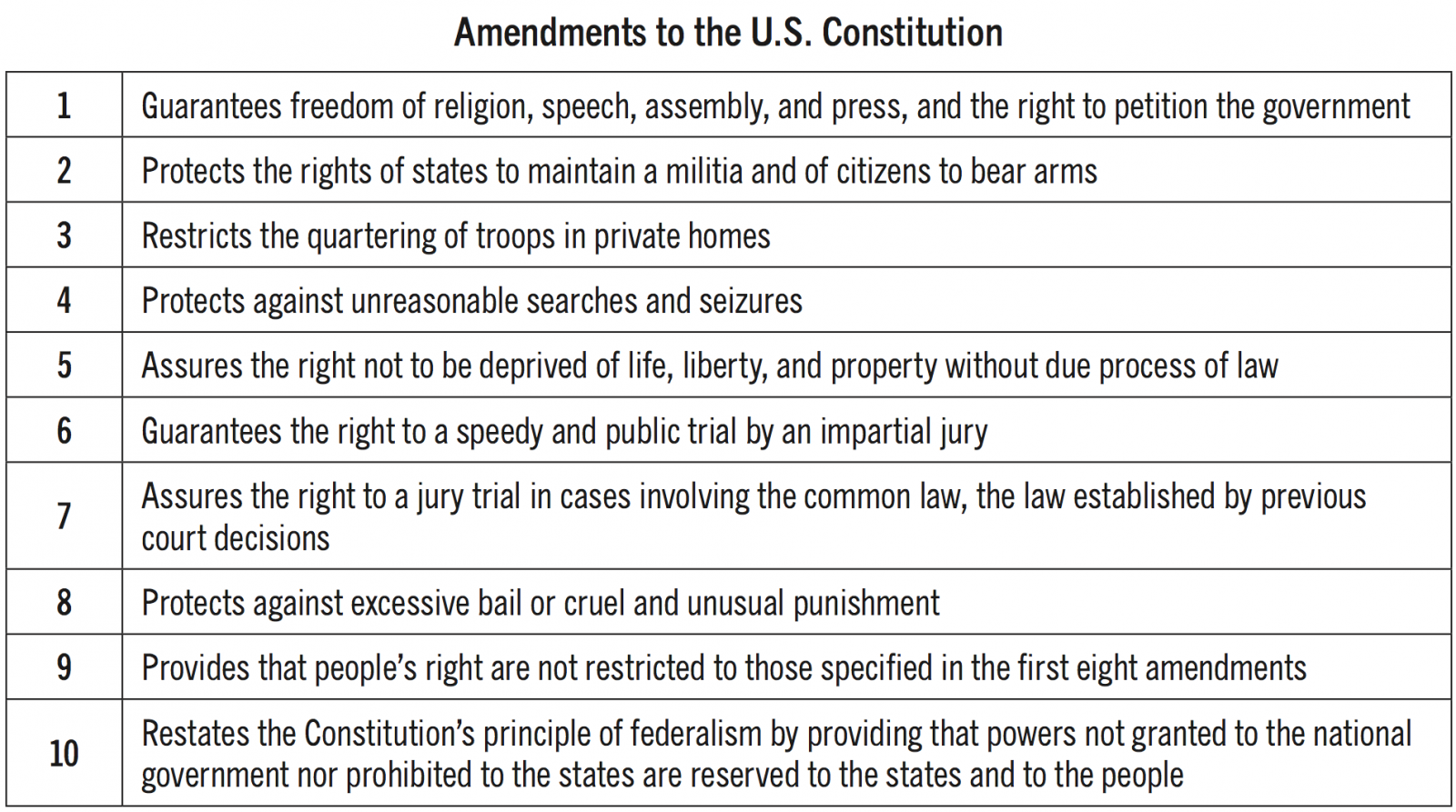 Pin On American Rights