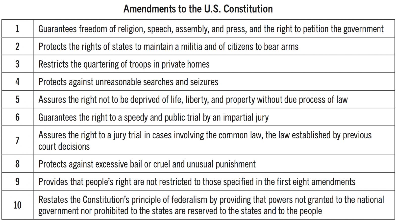 27 Amendments United States Constitution