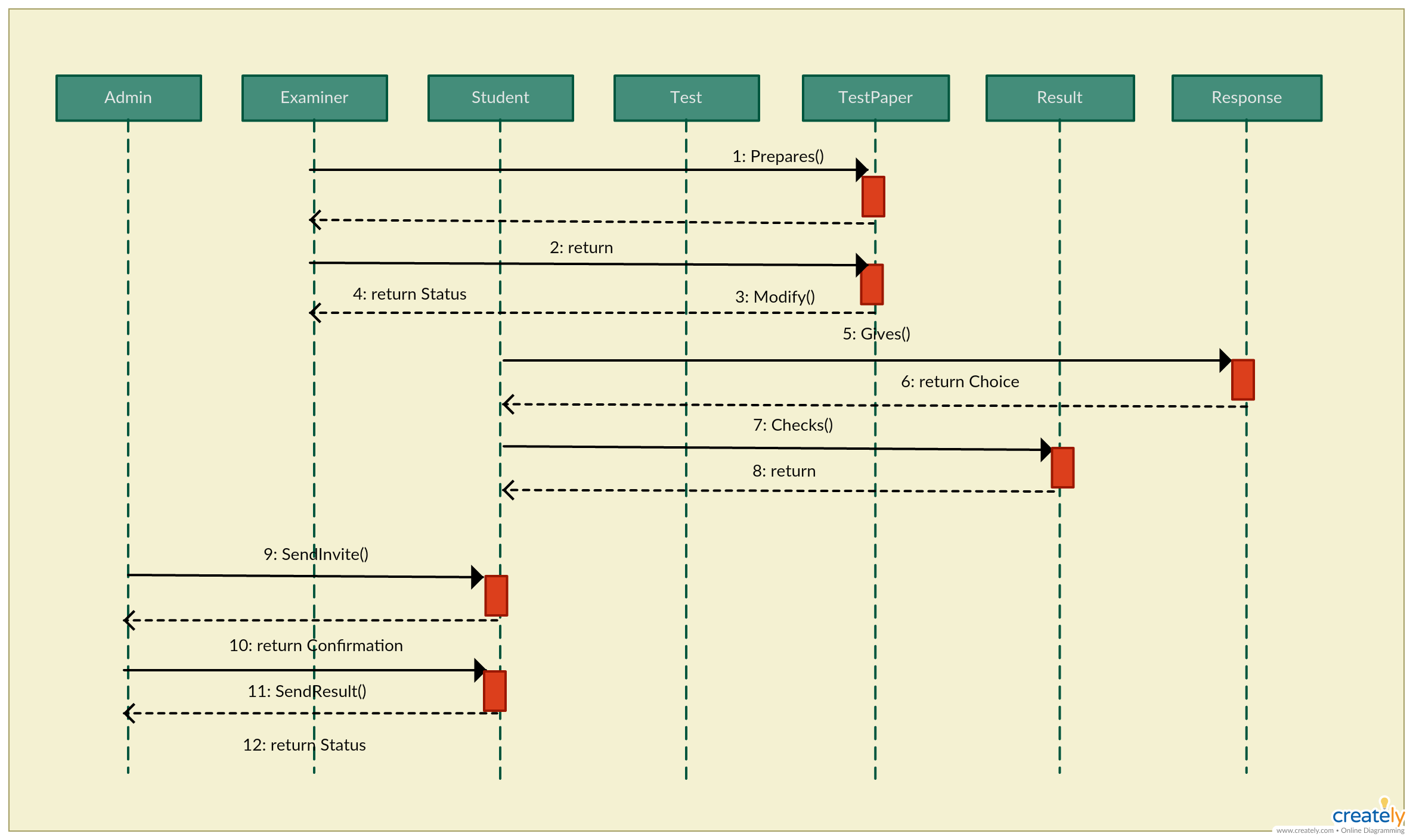 online examination sequence diagram template click the image to get all the important aspects [ 2370 x 1410 Pixel ]