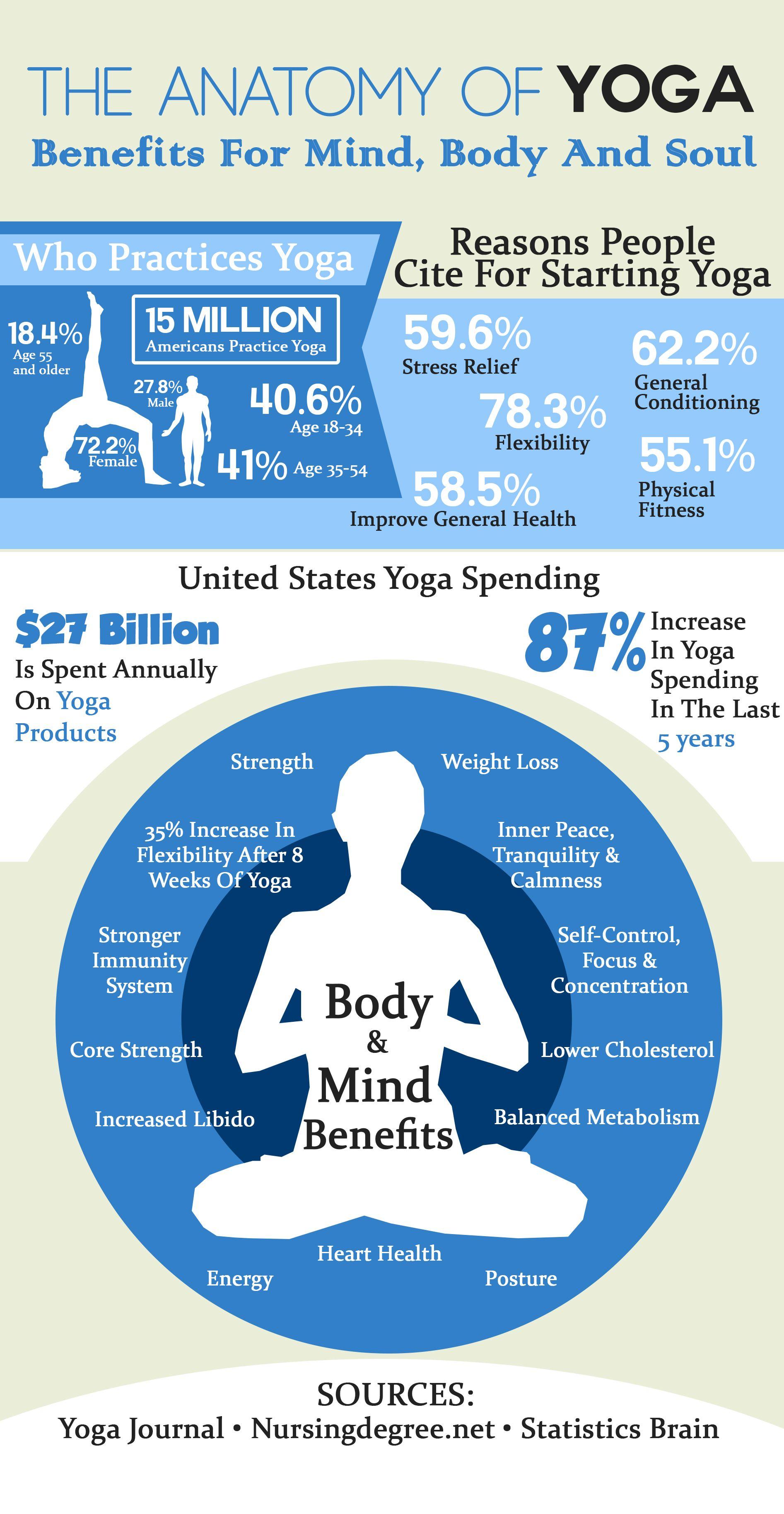 Anatomy Yoga 1