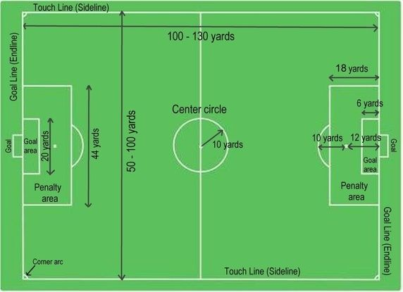Soccer Field Dimensions In Yards Google Search Soccer Field Football Pitch Football Field