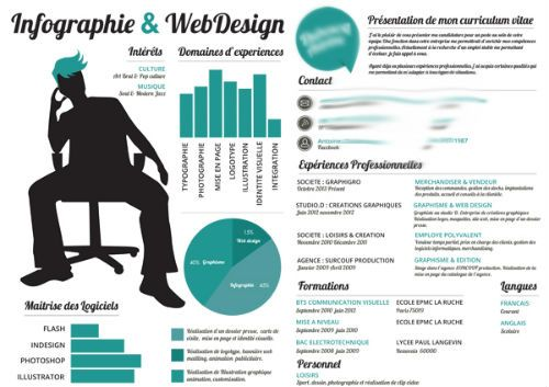 cv graphique original