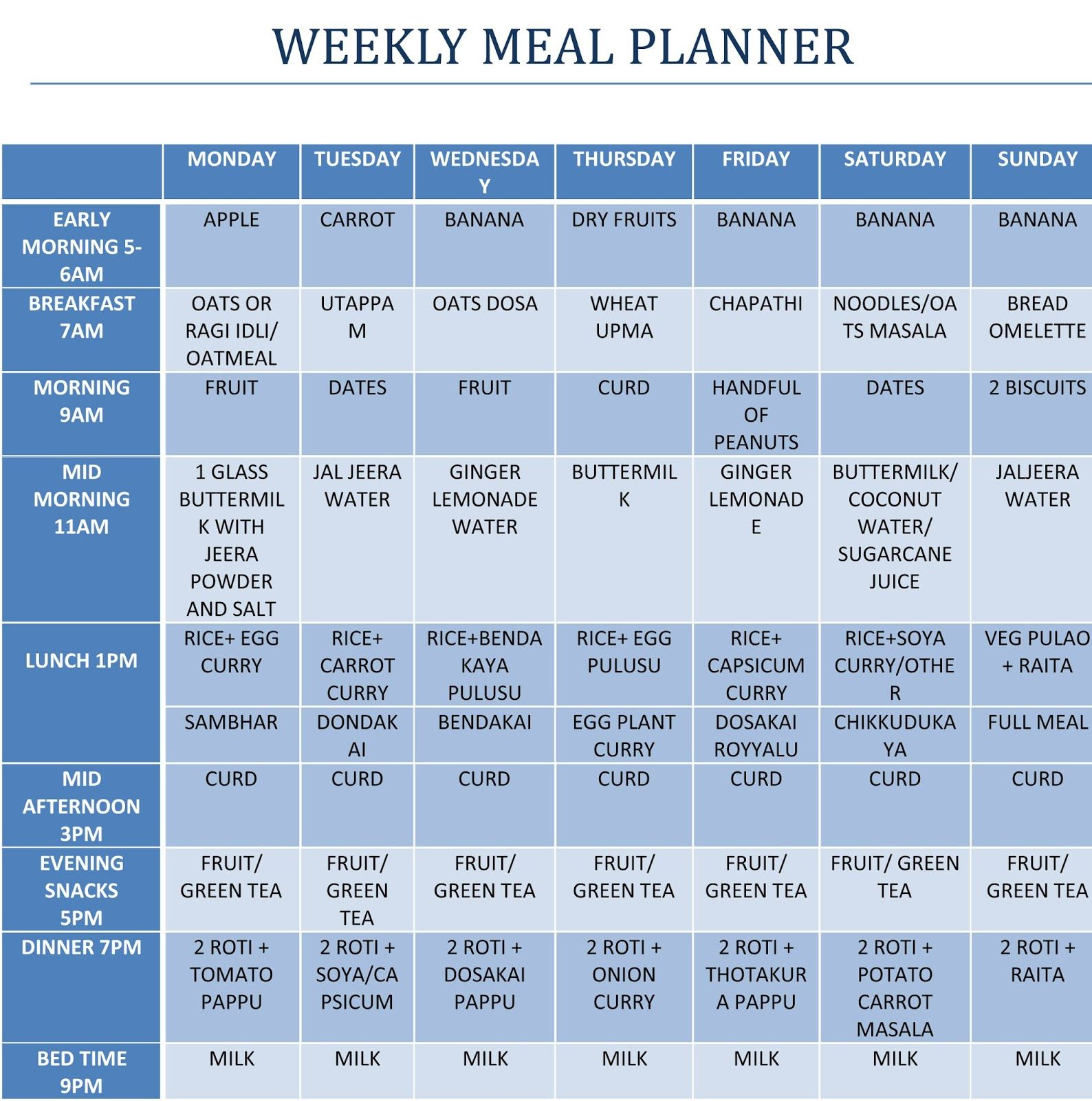 weight loss diet weekly chart