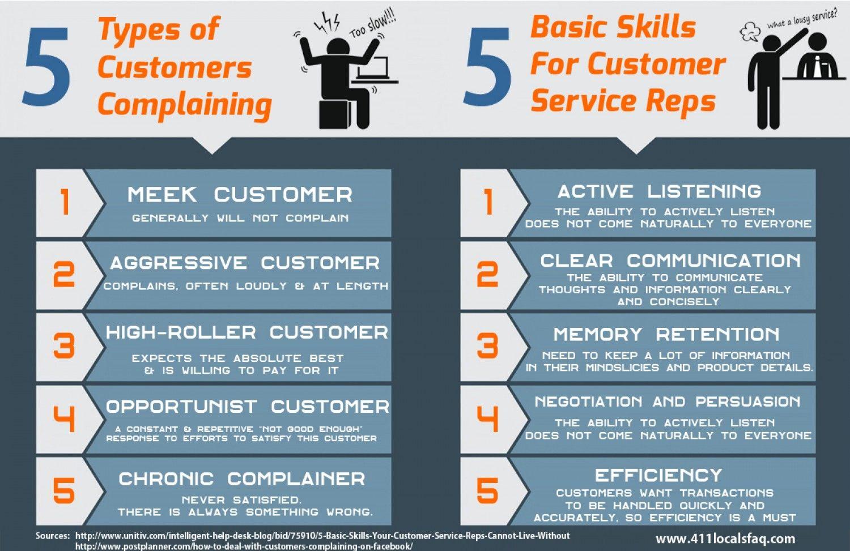 5 Types of Customers Complaining Custo