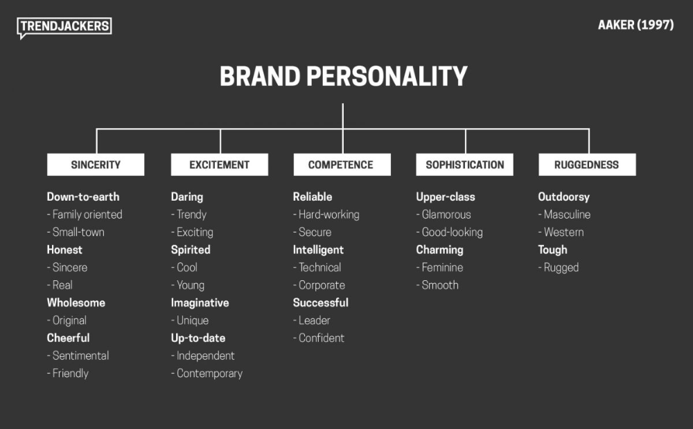 Brand Personality Model A Modern Case Study Trendjackers Marketing Case Study Marketing Concept Jennifer Aaker