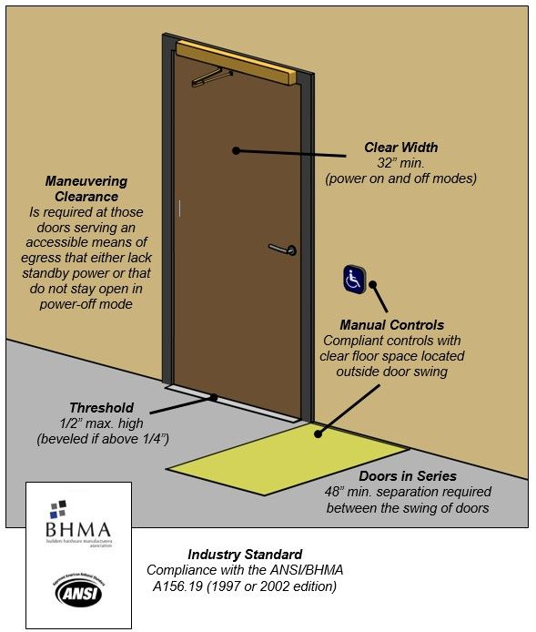 Low energy automated door. Notes Clear Width 32u201d min. (power on and off modes) Maneuvering Clearance is required at those doors serving an accesu2026 & Low energy automated door. Notes: Clear Width 32u201d min. (power on and ...