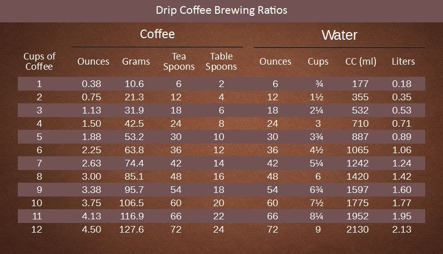 How many scoops of coffee per cup dopimize coffee