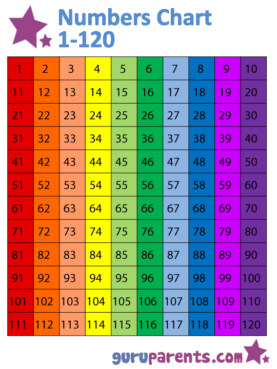 Numbers chart 1 120 is a useful way of teaching your for 1 to 100 times table chart