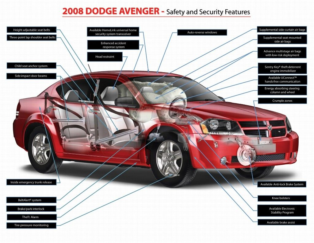 Excellent information about safety and security features in 2008 dodge avenger