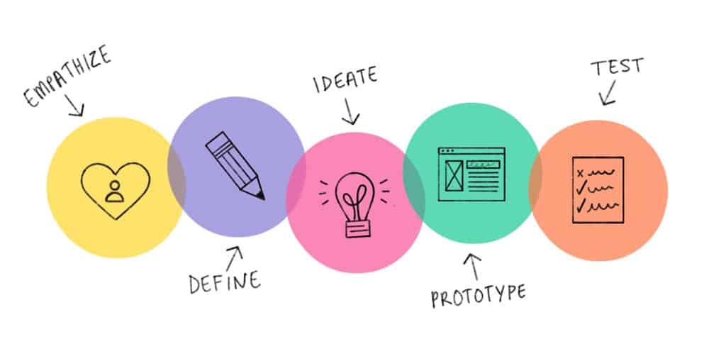 A Simple Guide To Design Thinking The Process And Definition Design Thinking Process Design Thinking Design Theory