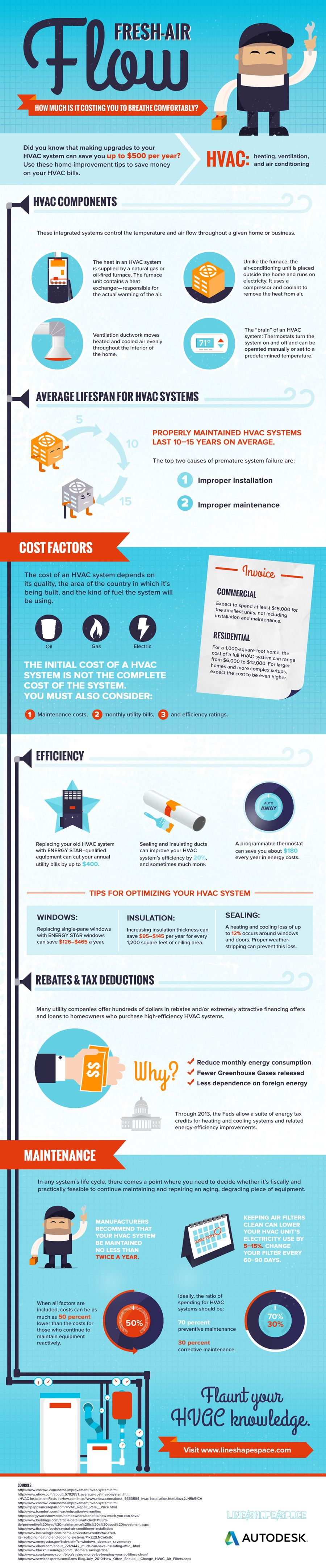 Everything You Need to Know About HVAC Systems | Visit our new infographic gallery at visualoop.com/