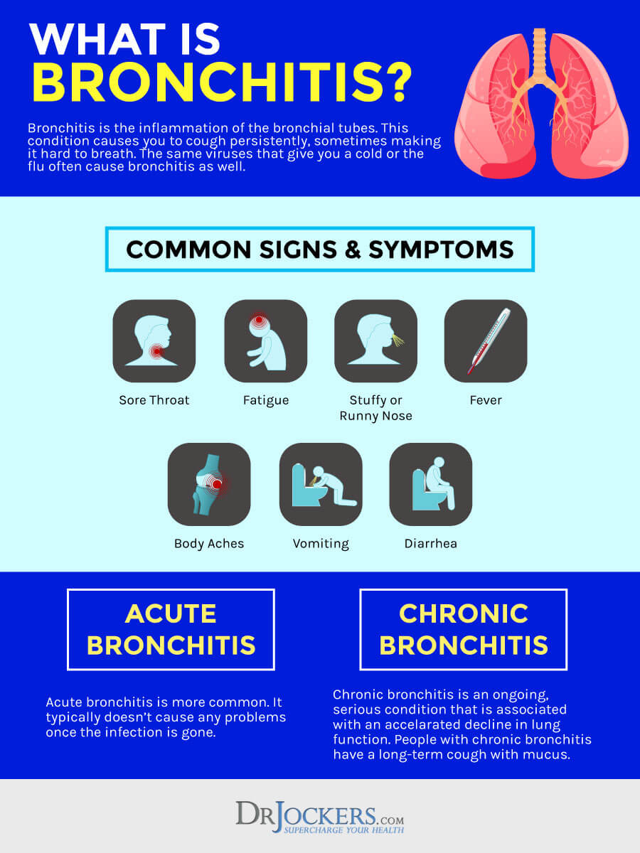 Bronchitis: Causes, Symptoms and Solutions in 2020 ...
