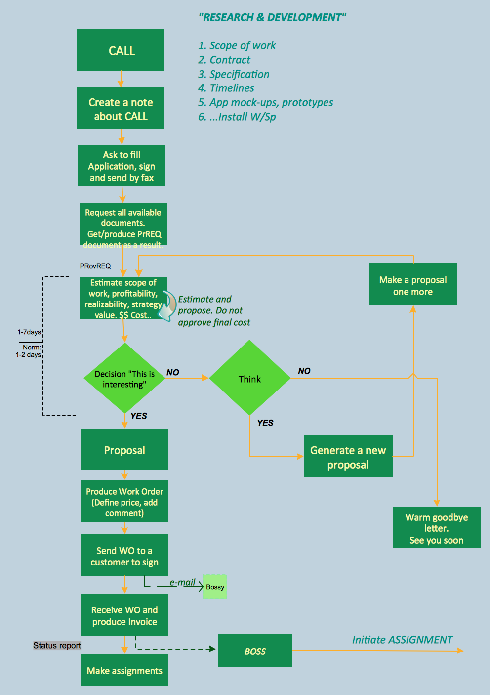Business process flowcharts b1504flat page pinterest business process flowcharts geenschuldenfo Images