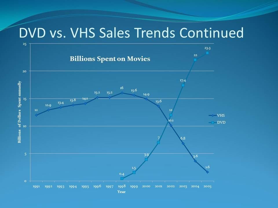 DVD vs VHS Sales Trends   History of the Movies      Diagram