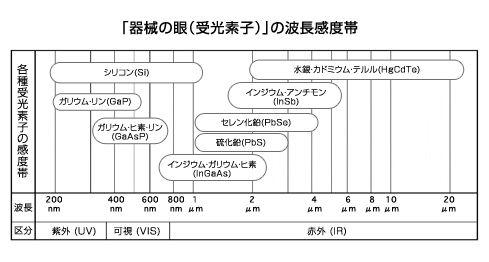「器械の目(受光素子)」の波長感度帯