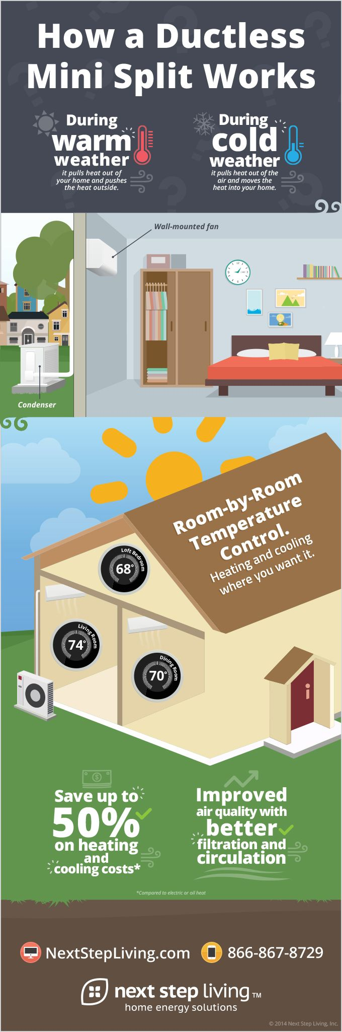 Learn how a ductless mini split works. [Infographic