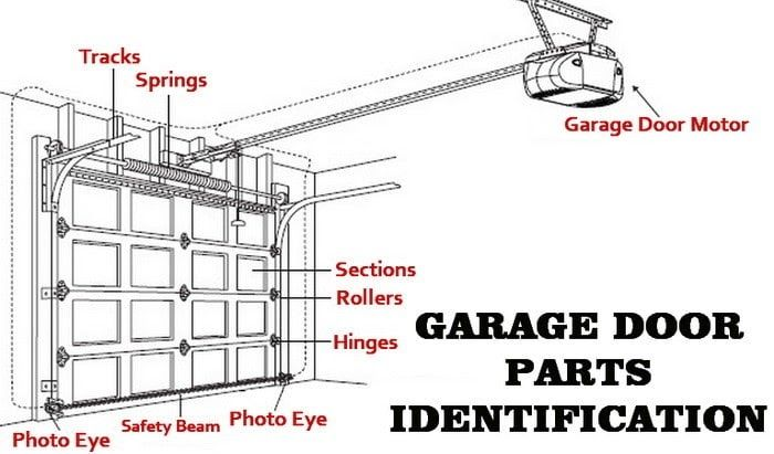 Best representation descriptions: Garage Door Opener Parts