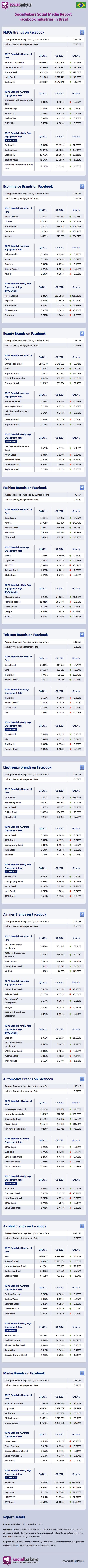 Social Media Brasil, primeiro quadrimestre de 2012 (2)
