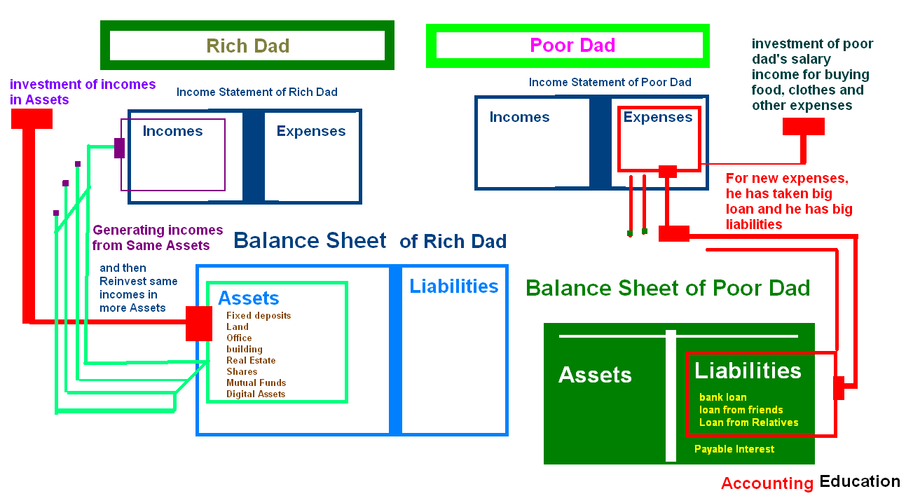 rich dad income statement